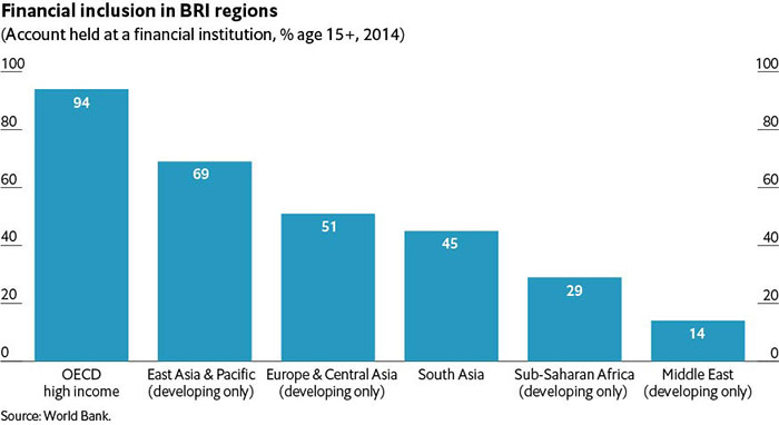 Financial inclusion in BRI regions graph