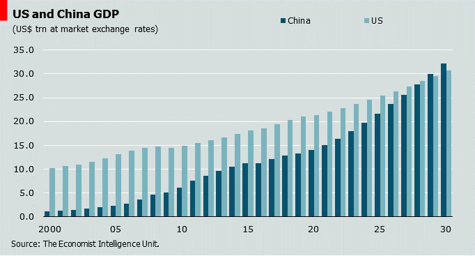 US and China GDP