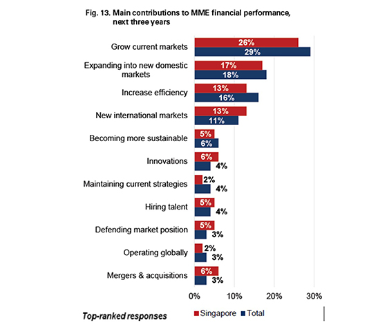 main contributions to MME financial performance, next three years.