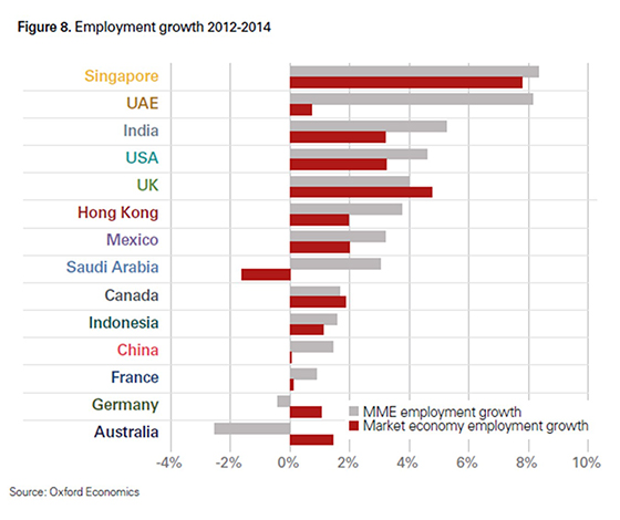 mme employment growth vs market economy growth from 2012 to 2014.