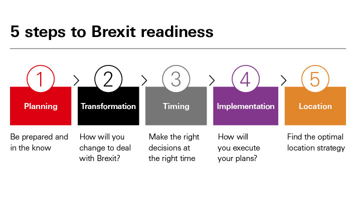 Five steps to Brexit readiness