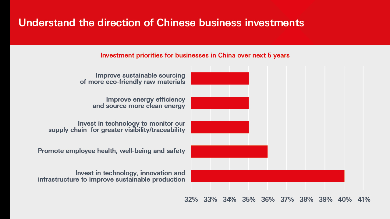 Investment priorties for Chinese business over next 5 years