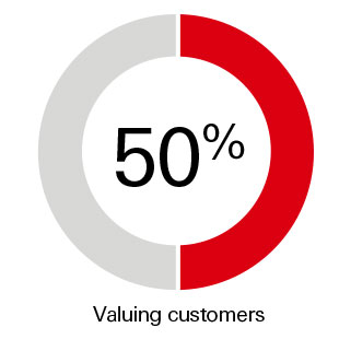 50% valuing customers
