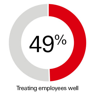 49% Treating employees well