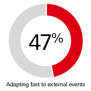 47% Adapting fast to external events