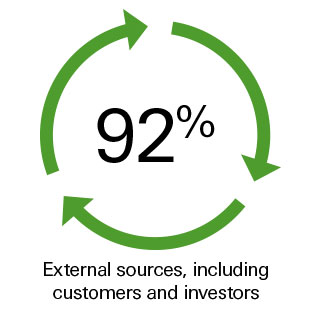 92% External sources, including customers and investors