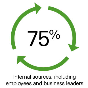 75% Internal sources, including employees and business leaders