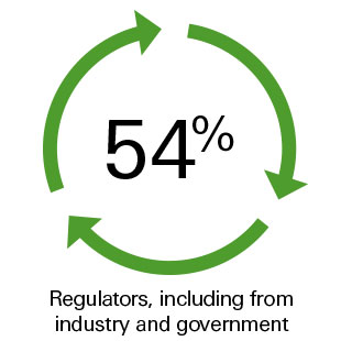 54% Regulators, including industry and government